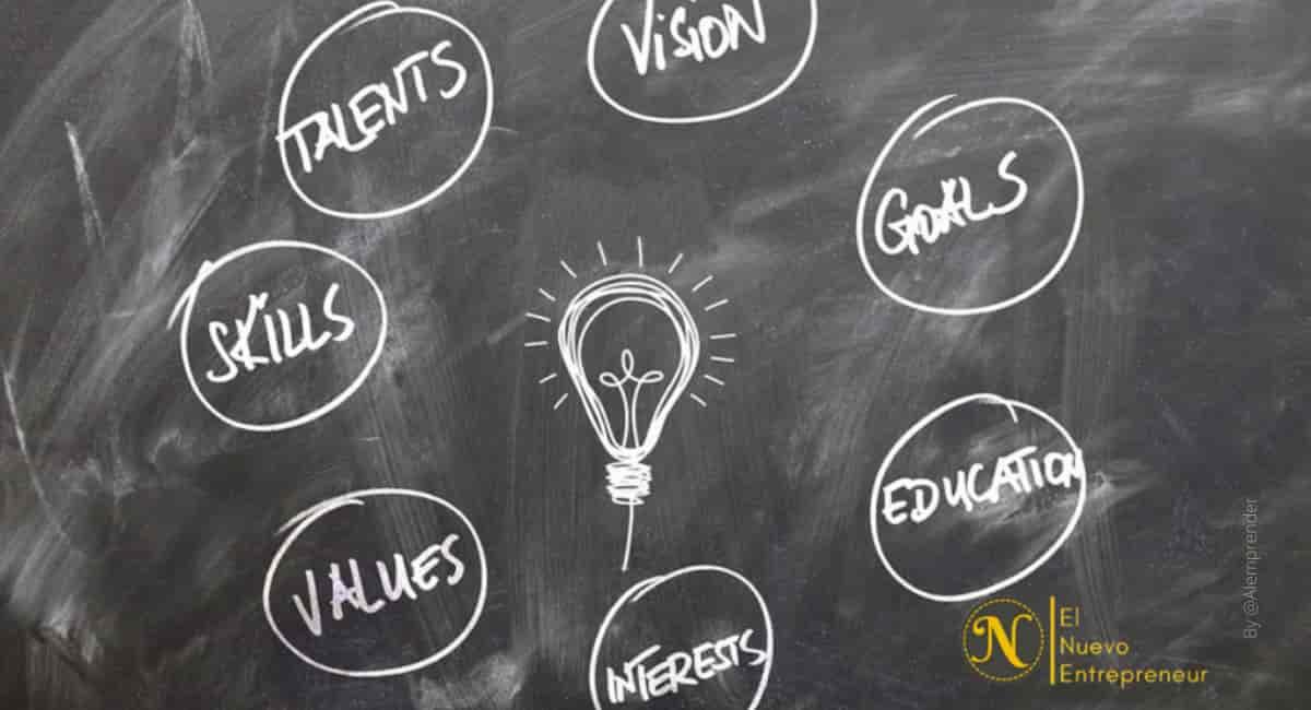 Características del talento emprendedor